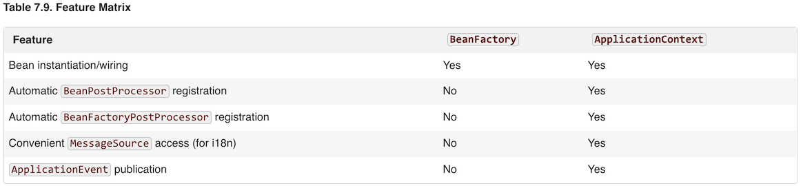 Spring core container to explicitly register a bean post processor with a beanfactory implementation you need to write code like this malvernweather Gallery
